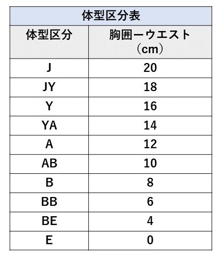 体型区分表